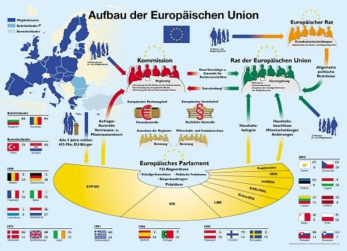 Poster Aufbau der Europäischen Union, Format BxH 85x120 cm