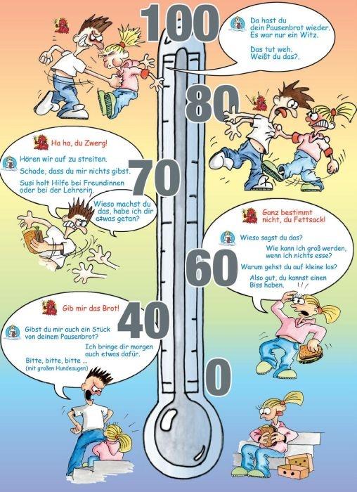 Poster: Gewalt-Thermometer