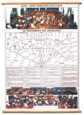 """Wandkarte """"Das Sinfonieorchester"""", mit Holzbestäbung"""