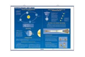 Astronomiekarte, Bewegungen der Erde / Das Sonnensystem